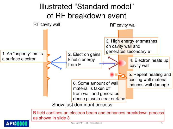 "Illustrated ""Standard model"""