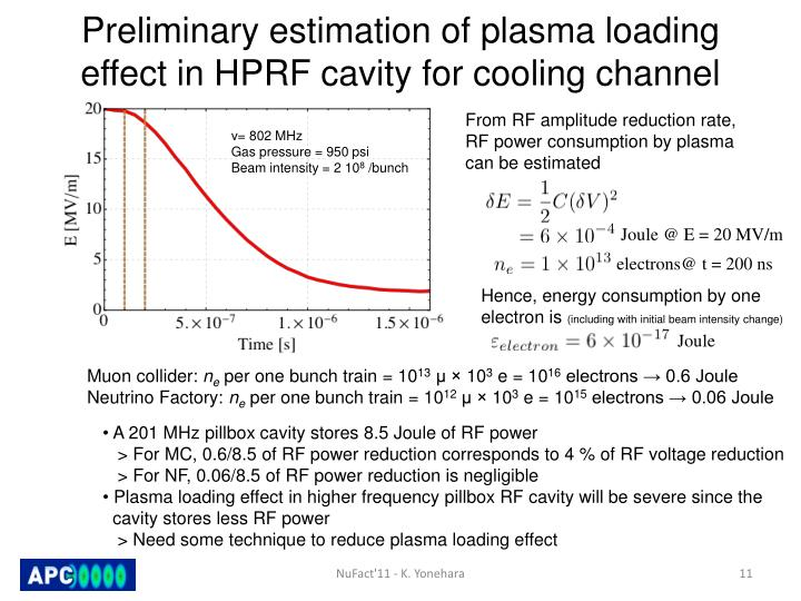 Preliminary estimation of plasma loading effect in HPRF cavity for cooling channel