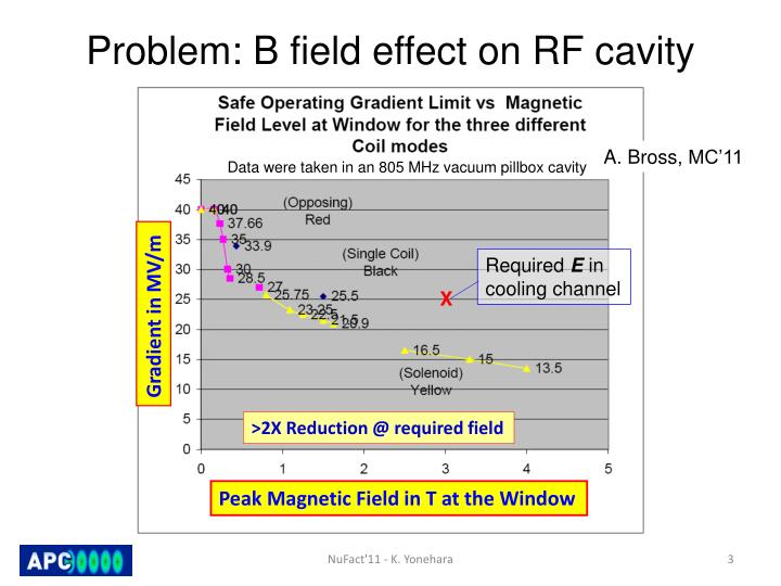 Problem b field effect on rf cavity
