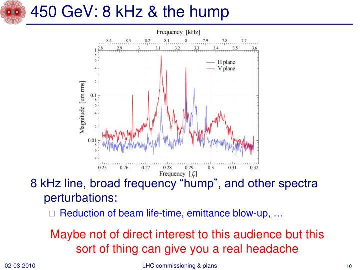 450 GeV: 8 kHz & the hump