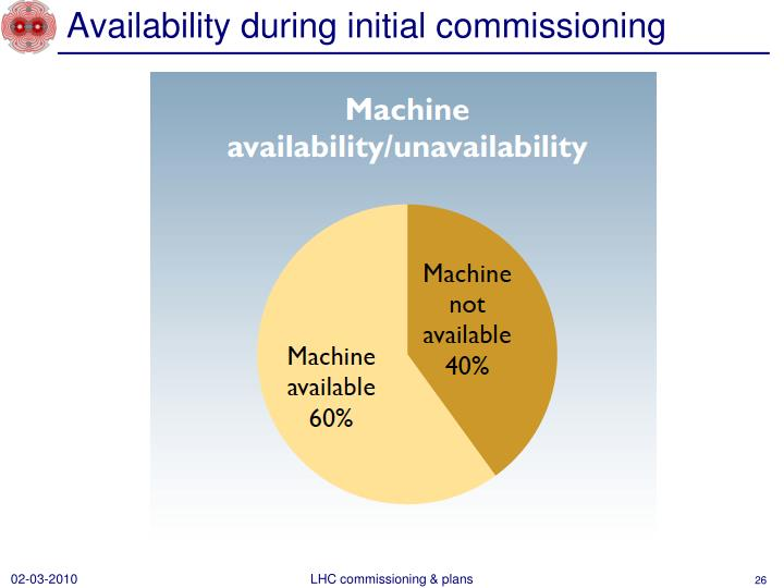 Availability during initial commissioning