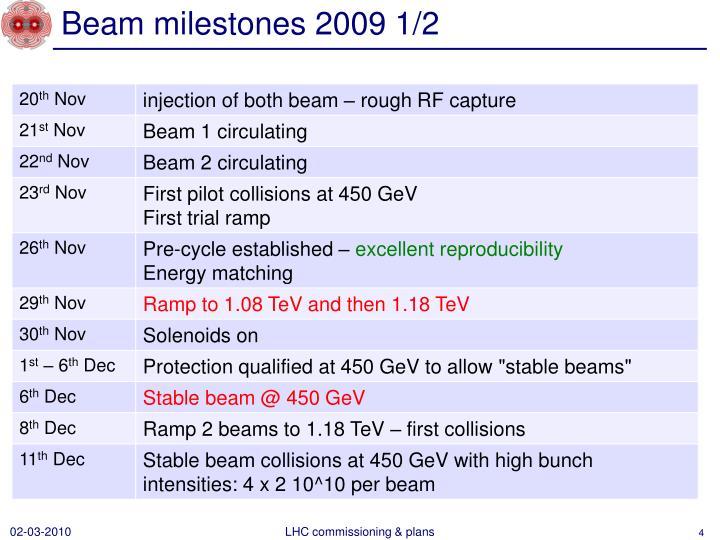 Beam milestones 2009 1/2
