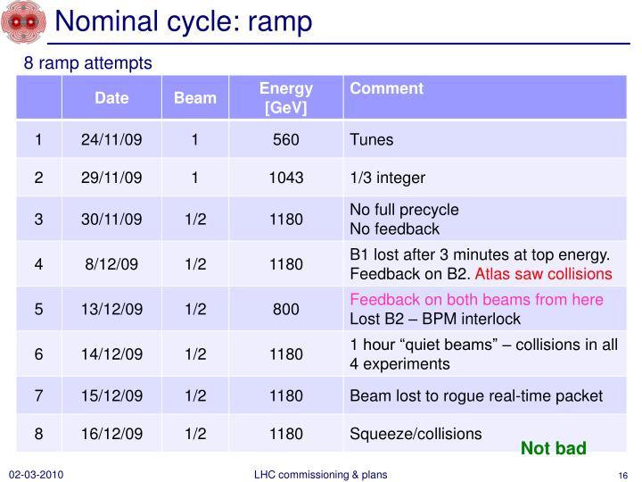 Nominal cycle: ramp