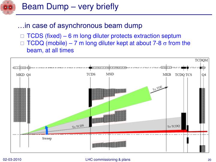 Beam Dump – very briefly