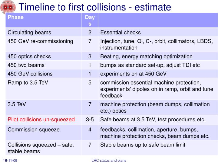 Timeline to first collisions - estimate