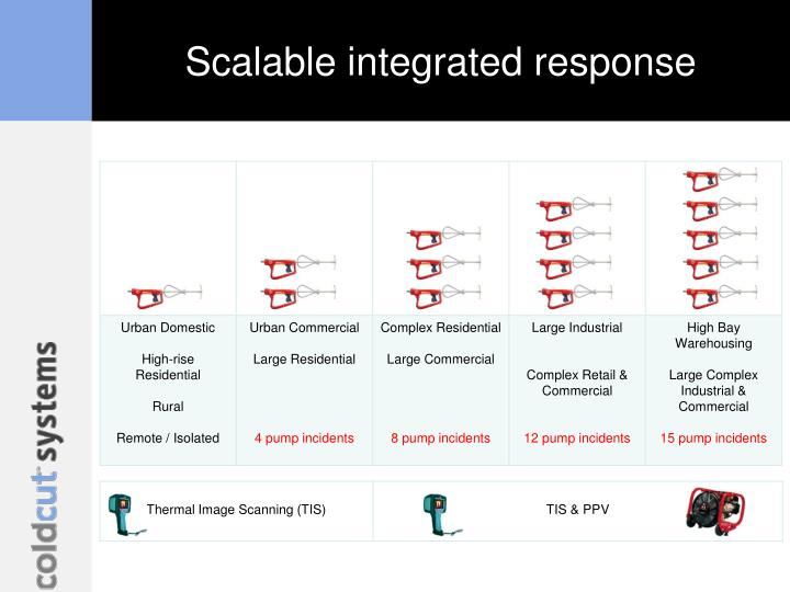 Scalable integrated response