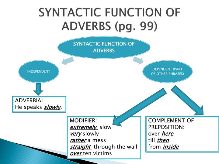 SYNTACTIC FUNCTION OF ADVERBS (pg. 99)