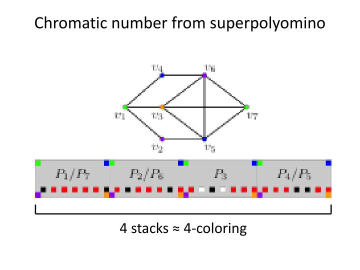 Chromatic number from