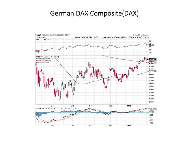 German DAX Composite(DAX)