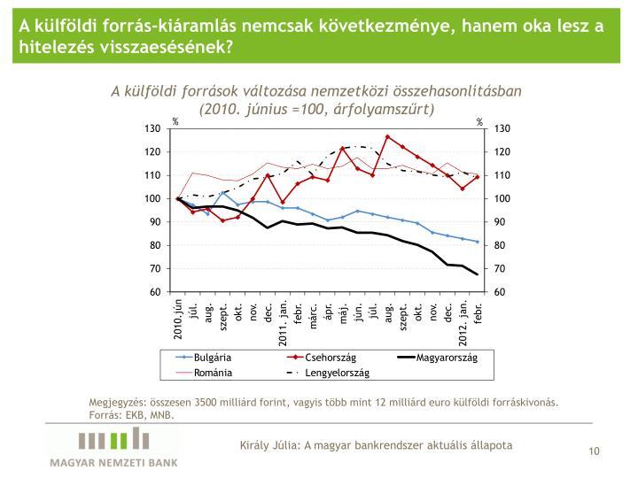 A külföldi forrás-kiáramlás nemcsak következménye, hanem oka lesz a hitelezés visszaesésének?