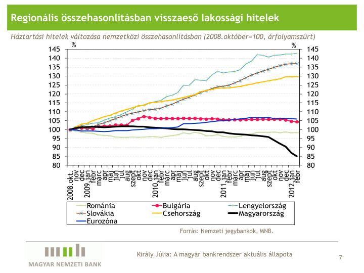 Regionális összehasonlításban visszaeső lakossági hitelek