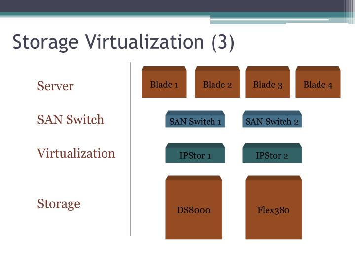 Storage Virtualization (3)