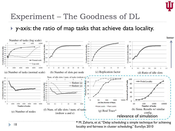 Experiment – The Goodness of DL