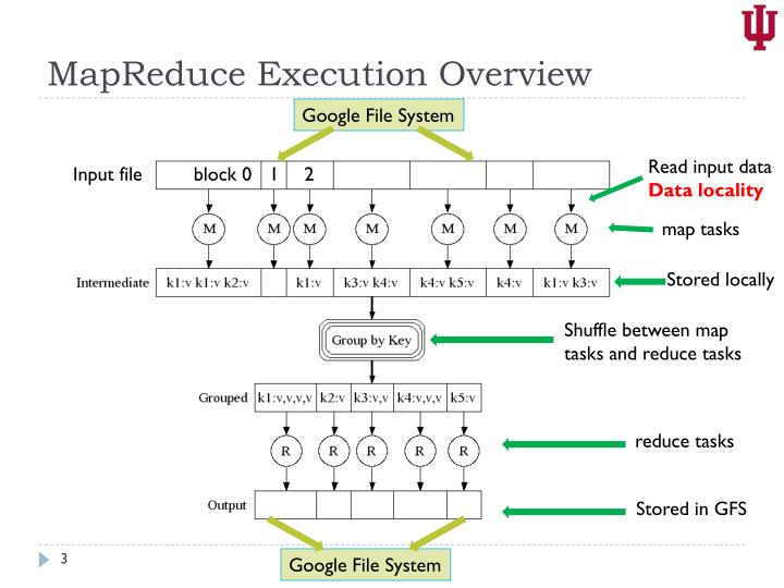 Mapreduce execution overview