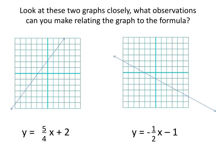 Look at these two graphs closely, what observations can you make relating the graph to the formula?
