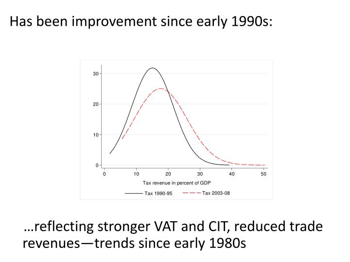 Has been improvement since early 1990s: