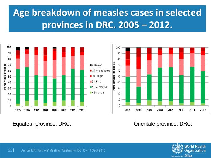 Age breakdown of measles cases in selected provinces in DRC. 2005 – 2012.