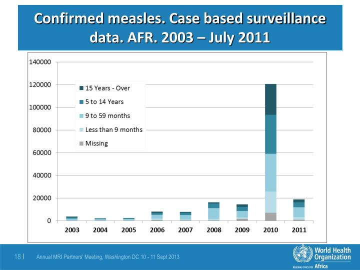 Confirmed measles. Case based surveillance data.