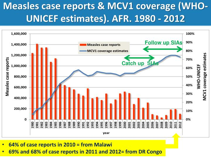 Measles case reports & MCV1 coverage (WHO-UNICEF estimates). AFR. 1980 -