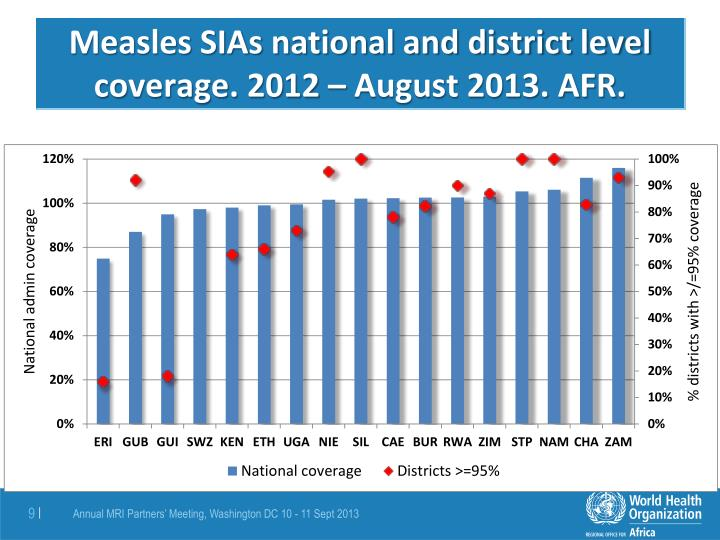 Measles SIAs national and district level coverage. 2012 – August 2013. AFR.