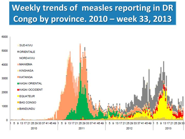 Weekly trends of  measles reporting in DR Congo by province. 2010 – week