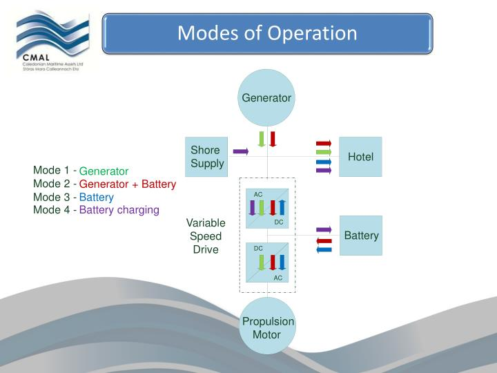 Modes of Operation