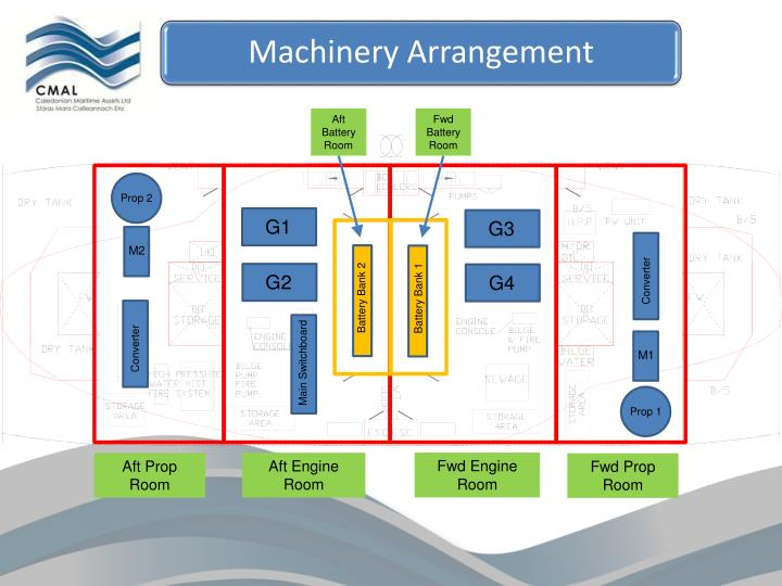 Machinery Arrangement