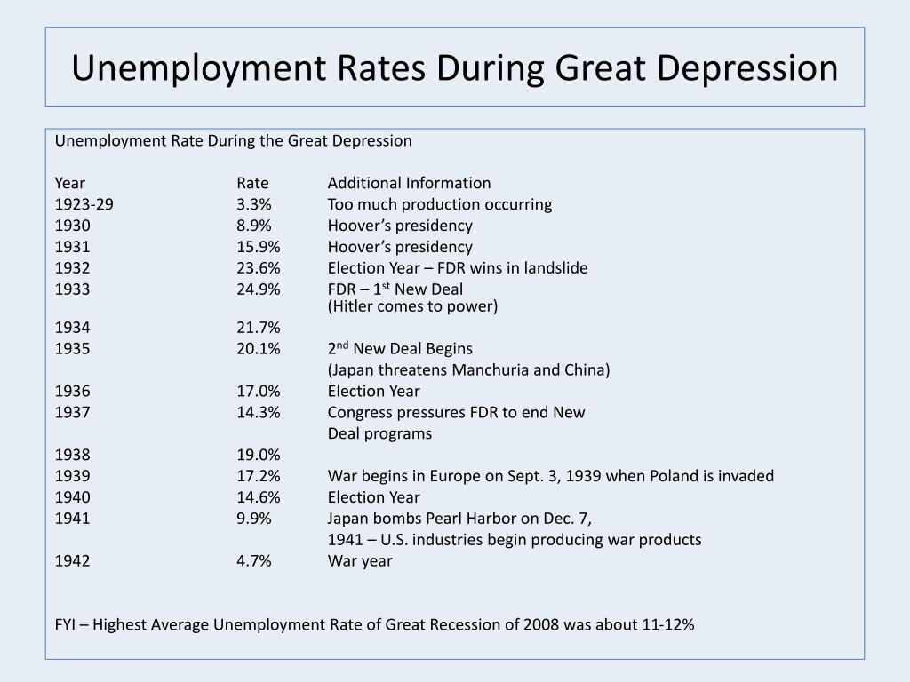 PPT - The Great Depression Begins 1929 - 1941 PowerPoint ...