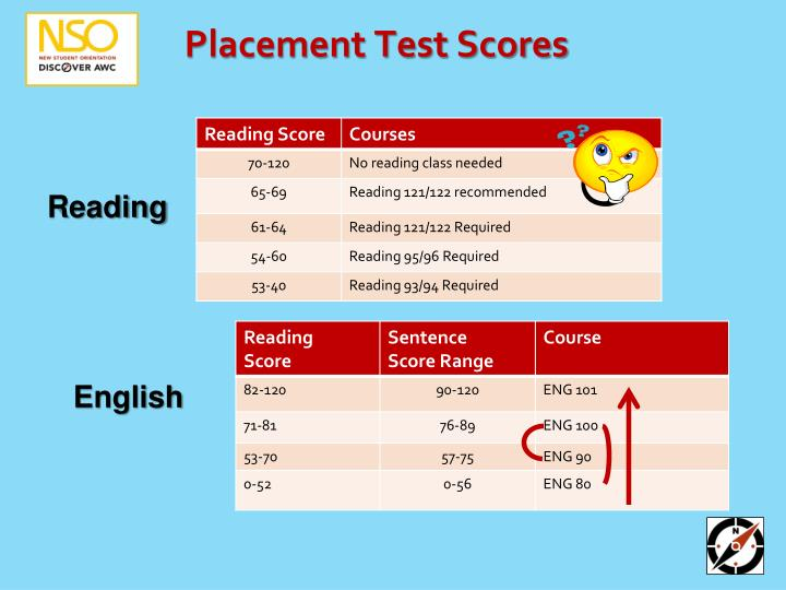 Placement Test Scores