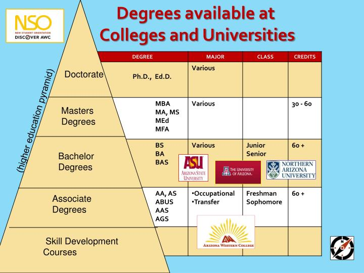 Degrees available at
