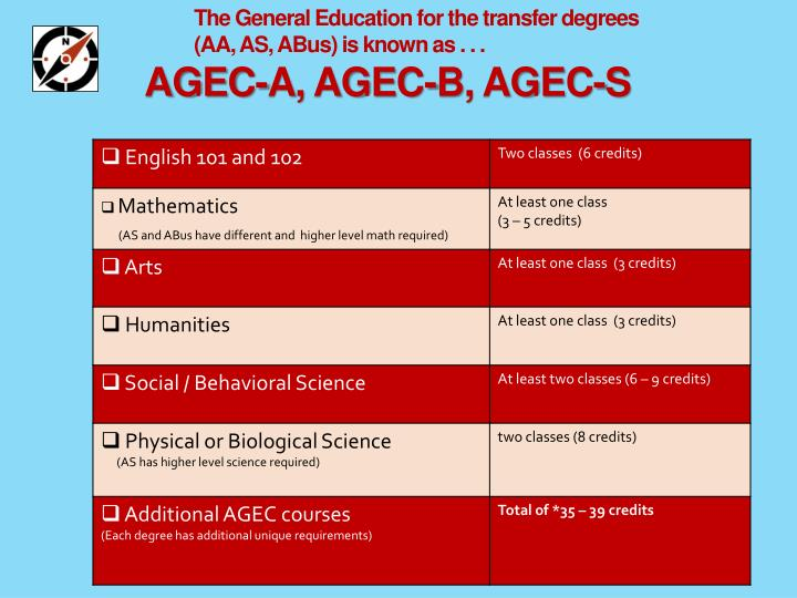 The General Education for the transfer degrees