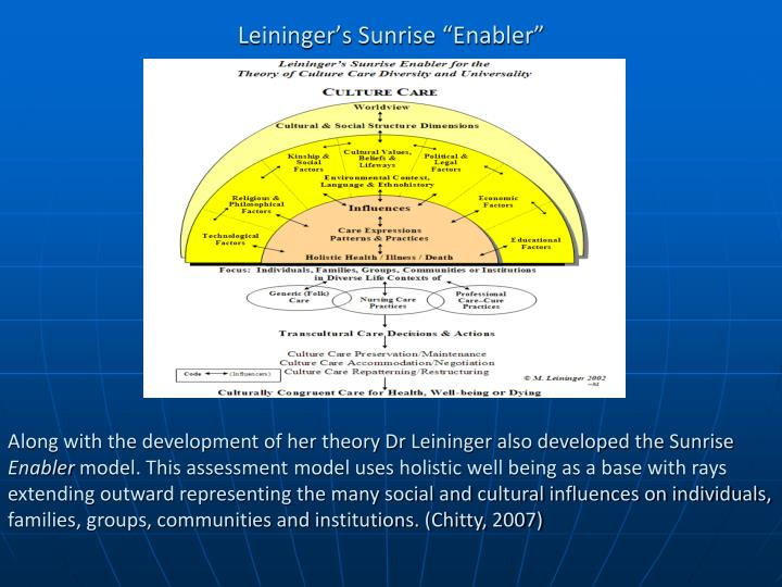 leininger theory powerpoint Madeleine leininger developed the culture care theory also known as the transcultural nursing theory in the 1950's and it was later published in 1991.