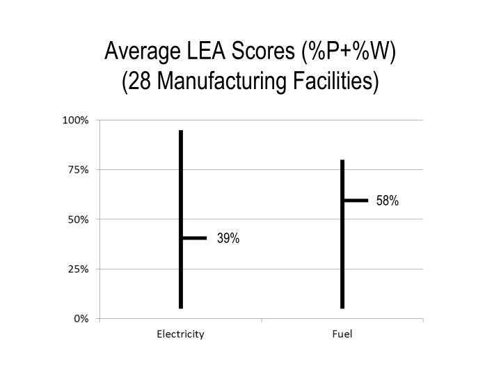 Average LEA Scores (%P+%W)