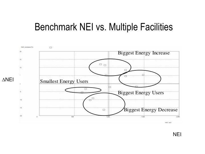 Benchmark NEI vs. Multiple Facilities