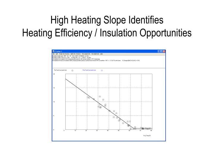 High Heating Slope Identifies