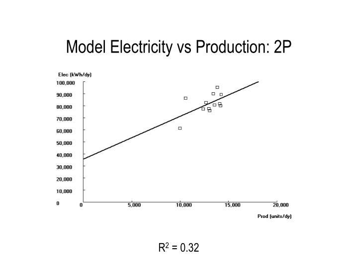 Model Electricity vs Production: 2P