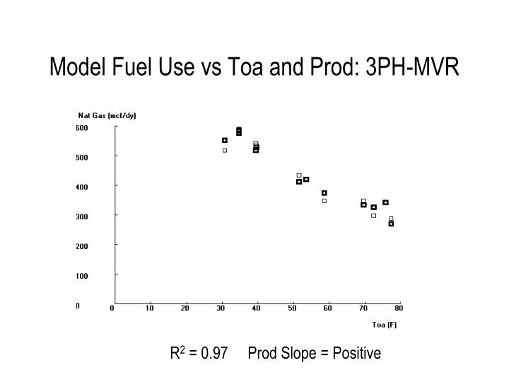Model Fuel Use vs Toa and Prod: 3PH-MVR