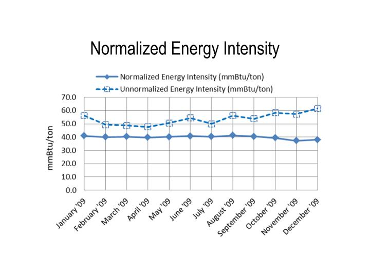 Normalized Energy Intensity