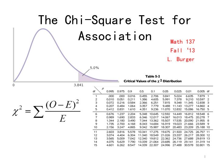 the chi square test for association n.