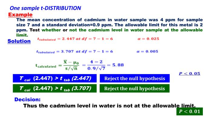 One sample t-DISTRIBUTION