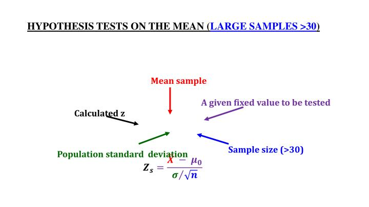 HYPOTHESIS TESTS ON THE MEAN (