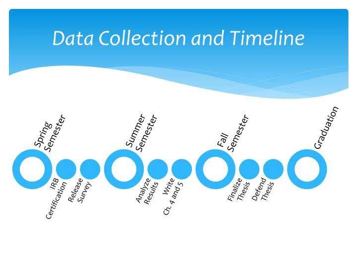 Data Collection and Timeline