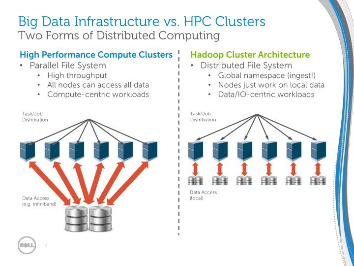 Big Data Infrastructure vs. HPC Clusters
