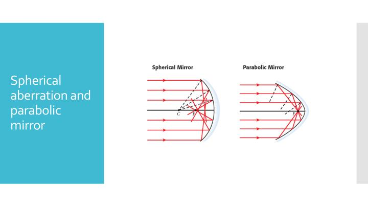 Spherical aberration and parabolic mirror