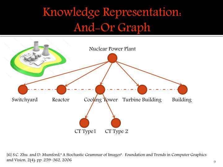 Knowledge Representation: