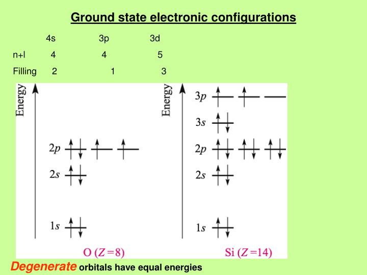 Ground state electronic configurations
