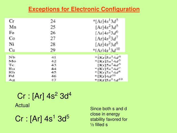 Exceptions for Electronic Configuration
