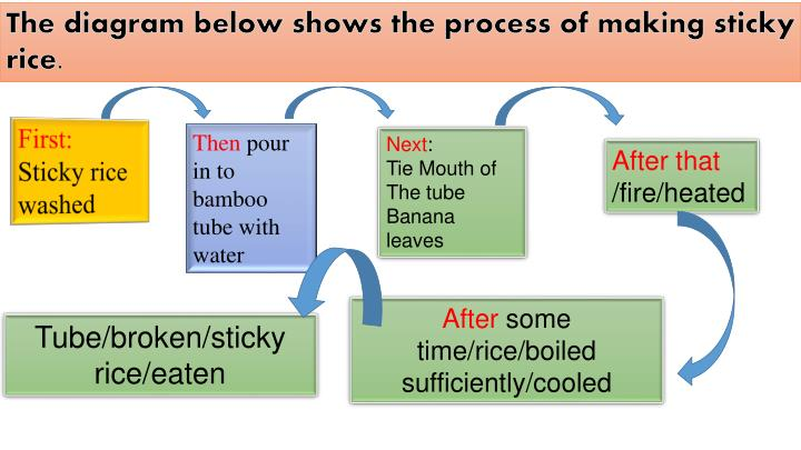 The diagram below shows the process of making sticky rice.