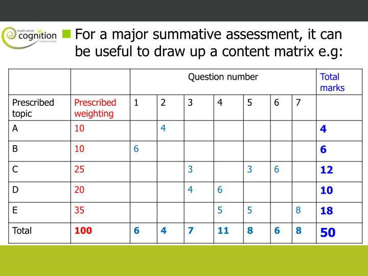 For a major summative assessment, it can be useful to draw up a content matrix