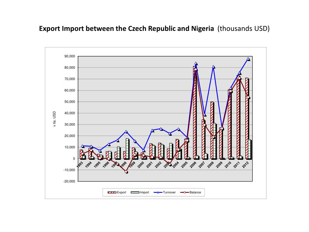 Export Import Between The Czech Republic And Nigeria Thousands Usd Point Ppt Presentation